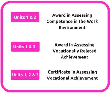 taqa assessor certificate assignment New level 3 - assessor qualification taqa qualifications structure posted on august 9, 2016 march 20, 2018 by ntc training assessment and quality assurance taqa.