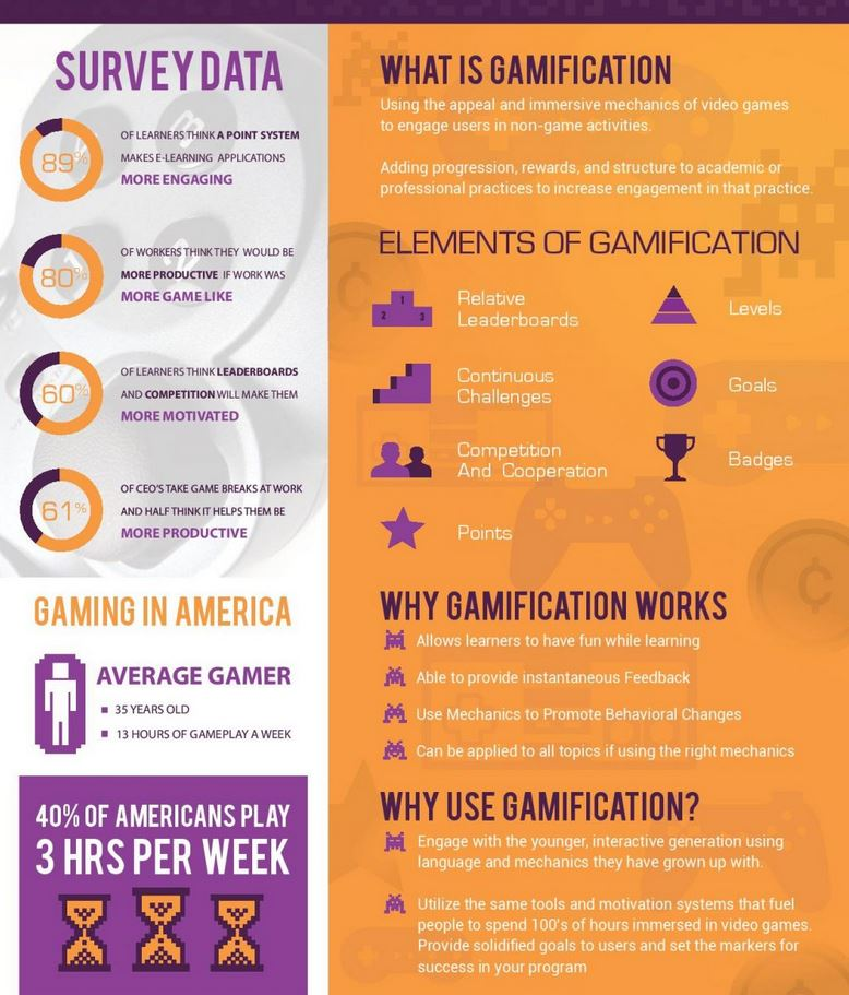 How you can use gamification effectively – a few inspiring ideas