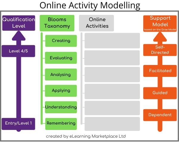 online activity modelling